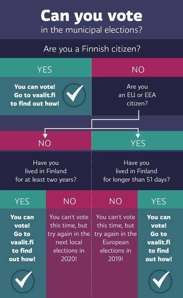 Bản sơ đồ hướng dẫn bầu cử cấpđịa phươngởPhần Lan